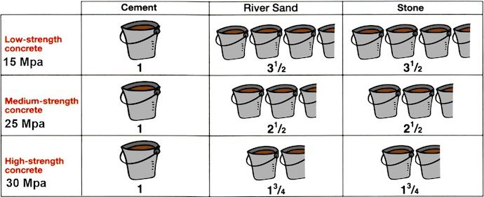 concrete batches with buckets graphic