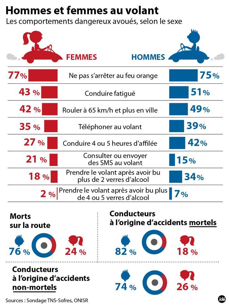 INFOGRAPHIE. Les femmes respectent plus que les hommes les règles de sécurité au volant | Dernière minute | Corse-Matin