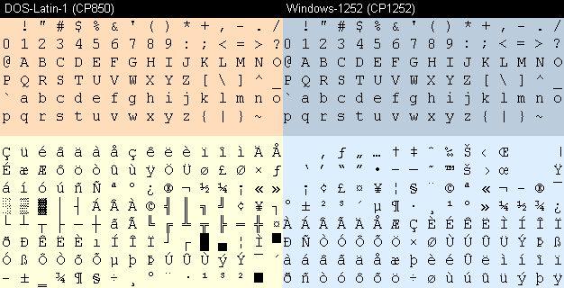 ASCII-, DOS-Latin-1- und Windows-1252-Zeichensatz
