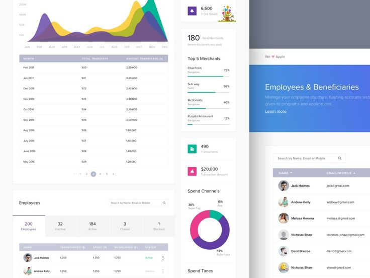 Best Dashboard Images On   User Interface Design