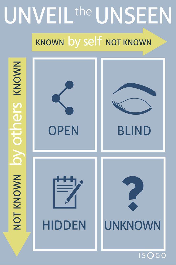 Uncategorized Johari Window Worksheet 36 best nlp images on pinterest strengths johari window