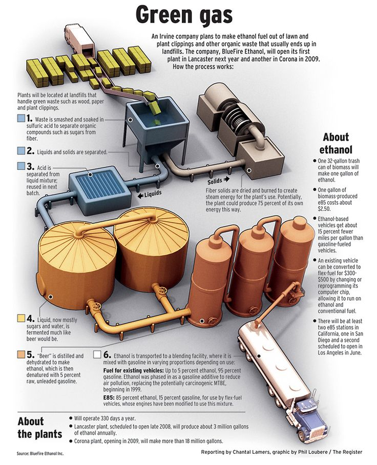 Ethanol Graphic Infographics Visual Journalism Pinterest