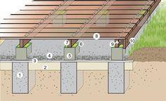 Beispielhafter Aufbau einer Holzterrasse: 1 Fundament (ca. 20x20x40 Zentimeter), 2 Füllsand (circa 10 bis 15 Zentimeter), 3 Kunststoffvlies, 4 Kiesschicht (circa fünf Zentimeter), 5 Betonstein (Rinnenstein, 14x14x15 Zentimeter), 6 Teichfolie, 7 Holzbalken (4,5x9 Zentimeter), 8 Holzdielen (12,5x2,5 Zentimeter), 9 Holzklotz als Abstandshalter, beidseitig mit Metallwinkel fixiert, 10 Holzdiele als Sichtblende