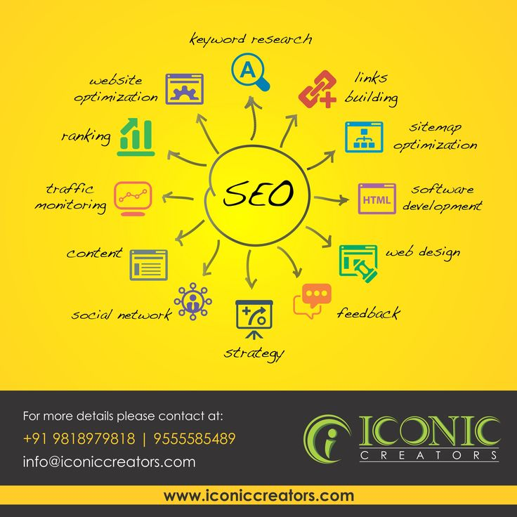 The importance of SEO can't be ignored when you talk about techniques used for marketing any business.