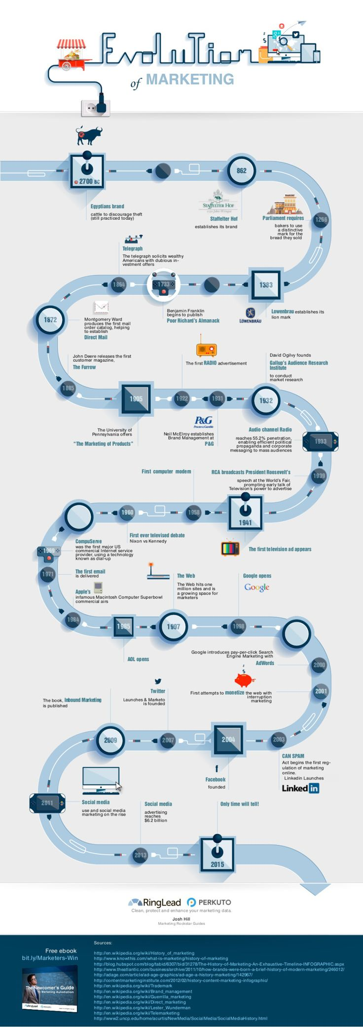 La evolución del marketing #infografia #infographic #marketing