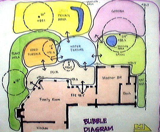 bubble diagram landscape design   Bubble Diagrams by ChienYi Y.