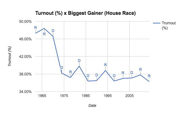 Party Victory and Voter Turnout [OC]