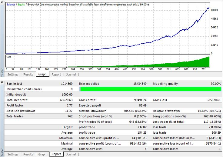Софт эксперт форекс сигнал бесплатно free скачать бесплатно форекс индикатор rsioma mq4 ex4