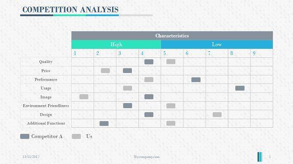 Competition Analysis Powerpoint Presentation Design Template Presentation Design Promotional Design