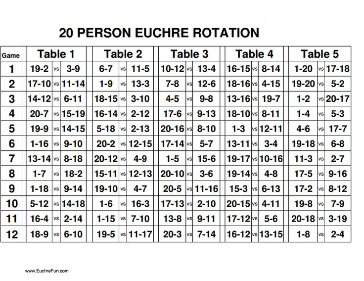 Euchre rotation charts 16 20 for the home for 4 table progressive game tally sheet