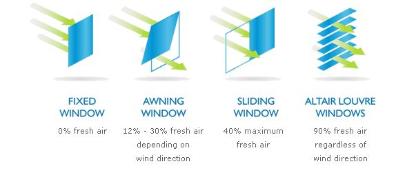 Louvre Windows Vs Sliding Windows