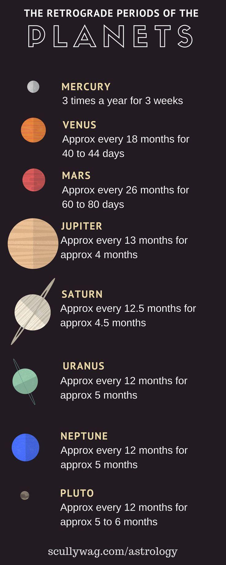 Retrograde Shadow Periods Astrology And Zodiac Pinterest