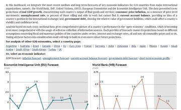 In thisdashboard, we integratethemost recent medium and long-term forecasts of key economic indicators for G20 countries frommajor international organizations, namely, the World Bank, IMF, United Nations, OECD, European Commission and the Economist Intelligence Unit. The data presented cover projections of real GDP growth, characterizing each country's output of final goods and services; consumer price inflation, as a measure of price level movements; unemployment rate, or percent of ...