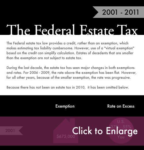 Federal Estate Tax Inforgaphic