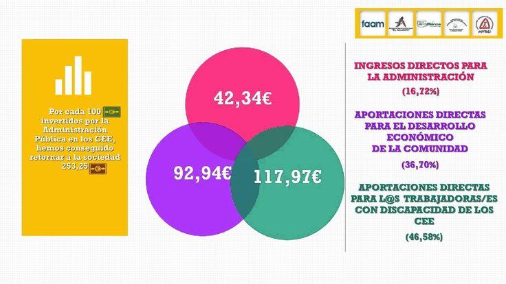 La labor de los Centros Especiales de Empleo, de Almería, de índole social #CEE