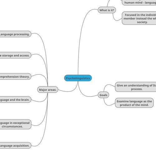 MindMup mind map: Psycholinguistics