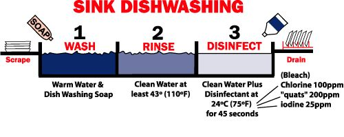 Poster Of Three Compartment Sink Mechanical Dishwashing