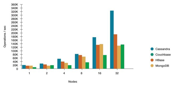 NoSQL Comparison Benchmarks #mongodb #vs #cassandra http://usa.remmont.com/nosql-comparison-benchmarks-mongodb-vs-cassandra/  # NoSQL Performance Benchmarks Benchmarking NoSQL Databases: Cassandra vs. MongoDB vs. HBase vs. Couchbase Understanding the performance behavior of a NoSQL database like Apache Cassandra ™ under various conditions is critical. Conducting a formal proof of concept (POC) in the environment in which the database will run is the best way to evaluate platforms. POC…