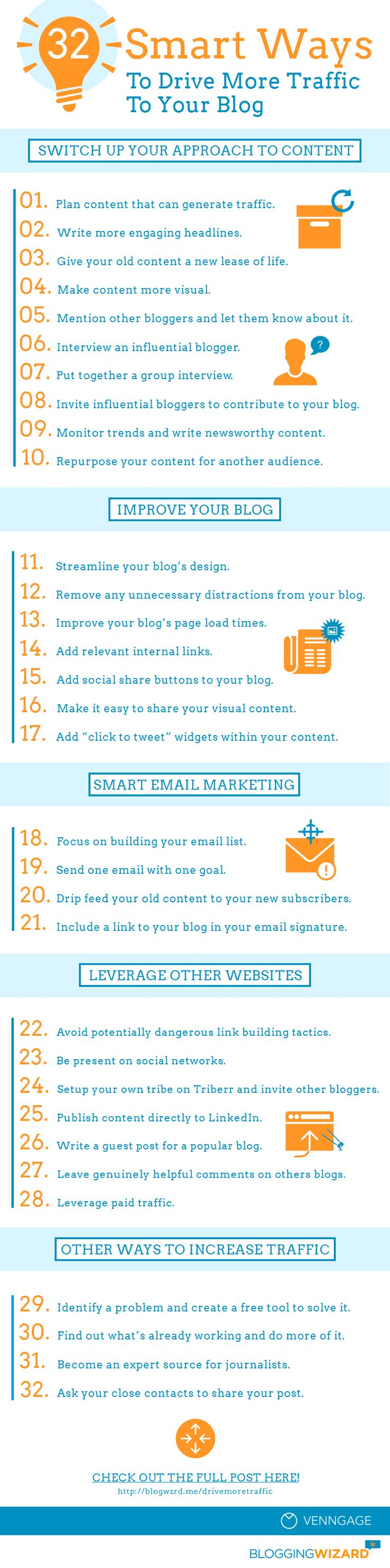 Smart-Ways-To-Drive-More-Traffic-To-Your-Blog-Full.png 820×3.300 pixel