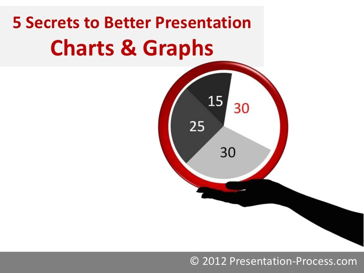 5-secrets-to-better-presentation-charts-and-graphs by Presentation Process  via Slideshare
