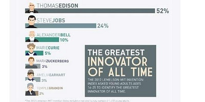 Steve Jobs is placed in the list of the greatest inventors of all time, behind Thomas Edison, According to a list of the Lemelson-MIT Invention Index.    As quoted from Mashable, the data CAME from a survey of 1010 Americans aged 16-25.