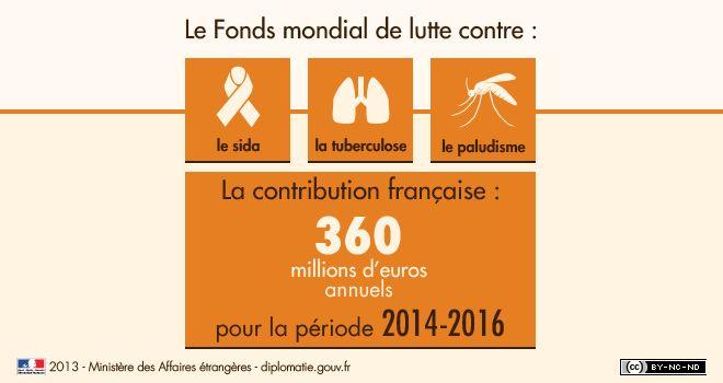 Financements innovants pour le #développement : la contribution française à UNITAID #VIH #paludisme #tuberculose
