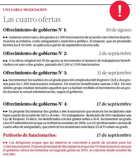 Estas son las cuatro propuestas del gobierno rechazadas por los funcionarios del Registro Civil en paro hace 16 días hábiles. La Ministra de Justicia informó que el gobierno no hará nuevas ofertas a los trabajadores. #Chile septimebre 2013