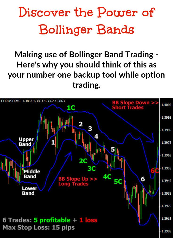 While It Is Normal For Price Action To Stay Within The Upper And