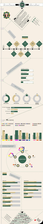 Si apre lo spazio di Affreschi Digitali offerto ai CV visuali, ai curricula realizzati al di fuori dei soliti formati testuali, perchè realizzati sotto forma di immagine grafica. Ecco il curriculum visuale di Alessandra de Robertis