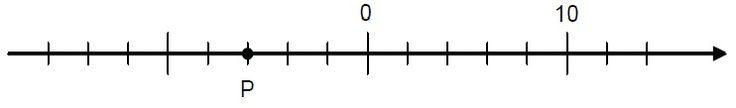 (D11 - Ordenar ou identificar a localização de números racionais na reta numérica.)Veja a reta numérica abaixo.Nessa reta, o ponto P corresponde ao número