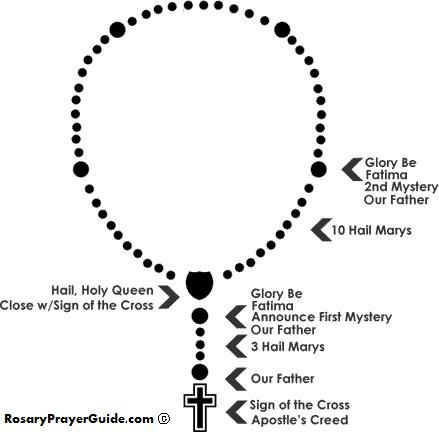 """The Rosary is essentially a contemplative prayer, which requires """"tranquility of rhythm or even a mental lingering which encourages the faithful to meditate on the mysteries of the Lord's life."""""""