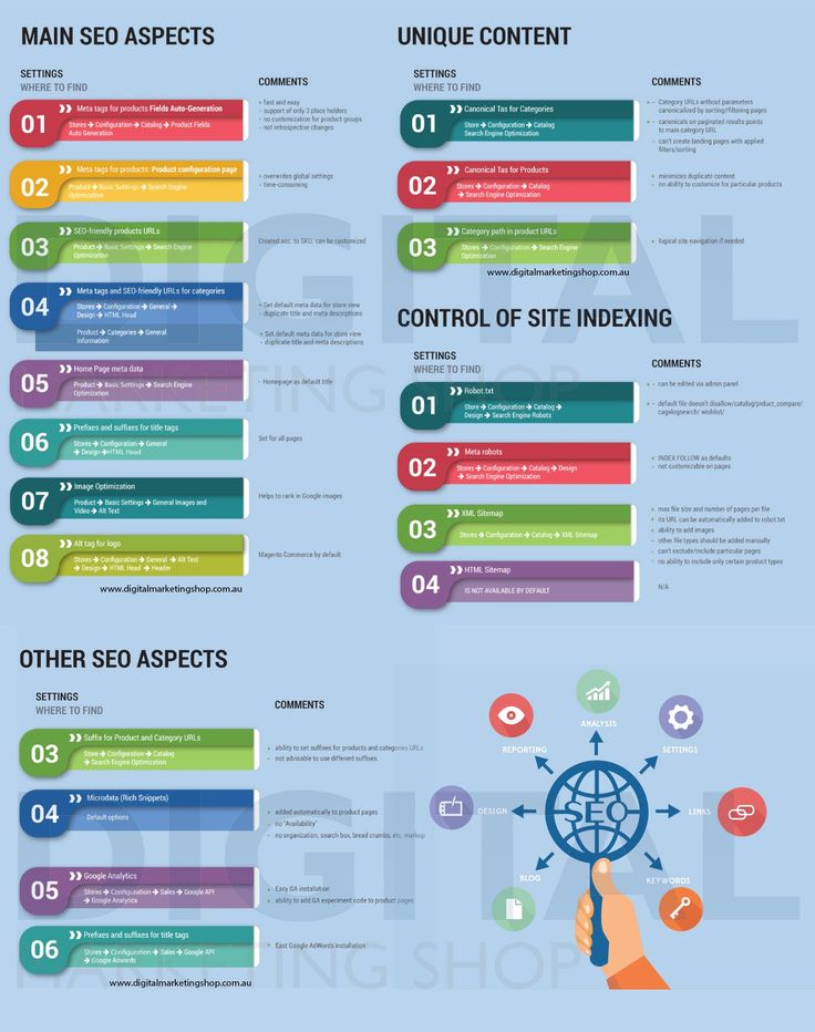 Best Infographic for SEO