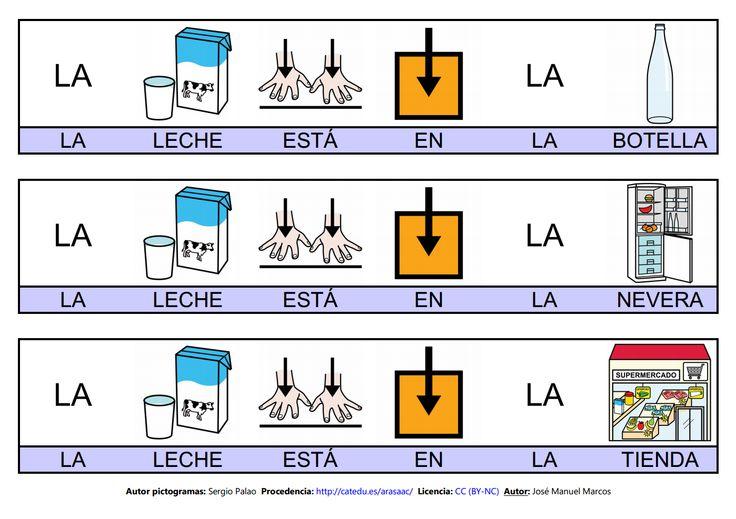 Mapa semántico sobre la Casa (lámina 6), A través de esta actividad, pdremos trabajar la comprensión y la expresión oral, así como la adquisición de vocabulario http://informaticaparaeducacionespecial.blogspot.com.es/2009/02/mapa-semantico-leche.html