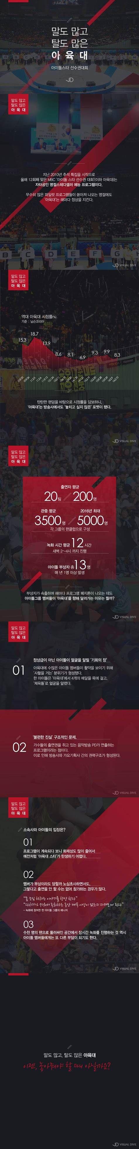 잇다른 부상에 바람 잘 날 없는 '아육대'…폐지론에도 계속되는 이유는? [인포그래픽] #idol / #Infographic ⓒ 비주얼다이브 무단 복사·전재·재배포 금지