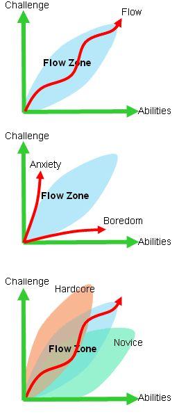 Flow Theory by Mihaly Csikszentmihalyi Csiksentmihalyi Men heeft een duidelijk doel; Concentratie en doelgerichtheid; Verlies van zelfbewustzijn; Verlies van tijdsbesef: Directe feedback: Nét niet te moeilijk om met succes uit te voeren; Een gevoel van persoonlijke controle over de situatie of activiteit; De activiteit is intrinsiek belonend, oftewel erg leuk