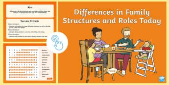 Year 1  Differences in Family Structures and Roles Today Interactive Word Search - word searches, family, family structure, history, HASS, australia,Australia