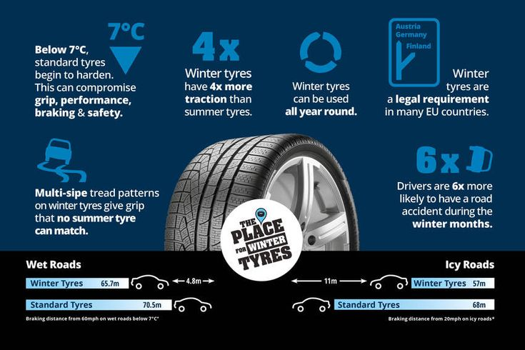 Multi-slide thread patterns on winter tyres give grip that no summer tyre can match. But there are many more benefits of winter tyres that you might not know about. #infographics