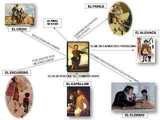 lazarillo de tormes | AYUDAS VISUALES: MODELO DE ARTURO- EL LAZARILLO DE TORMES