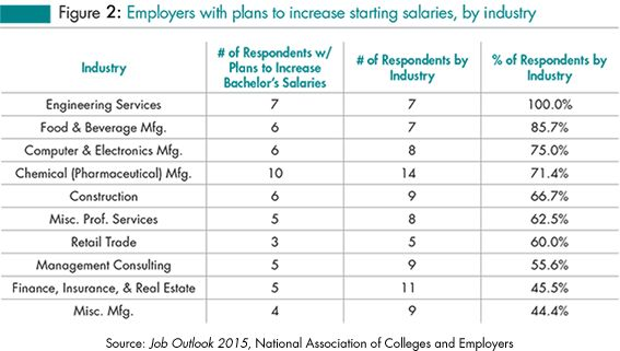 Charming Job Outlook: Two Thirds Of Employers Plan To Increase Starting Salaries For  Class Of