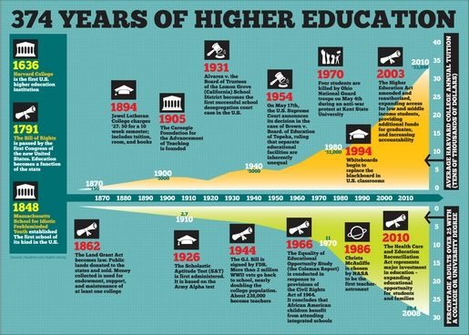 timeline of education Massachusetts requires all towns with 500 or more families to set up free, public high schools other states follow massachusetts' exam-ple.