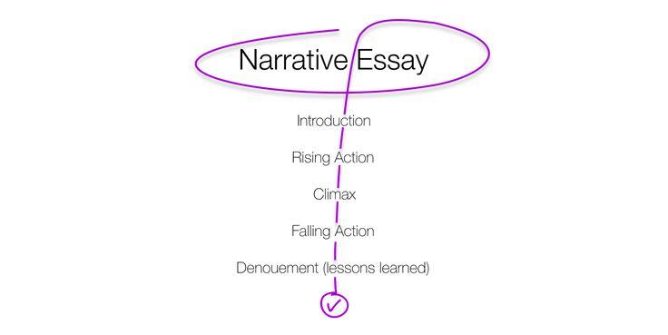 How to Write a Narrative Essay: Topics, Outline, Examples