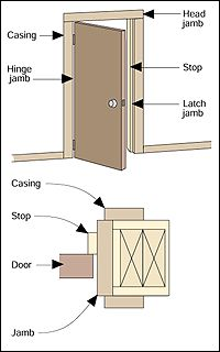 repairing a binding door sandler pinterest doors exterior
