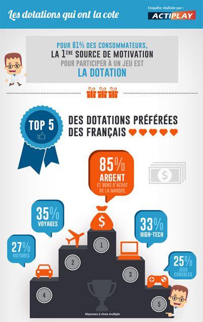 Infographie jeux marketing : Quelles sont les récompenses préférées des Français ?