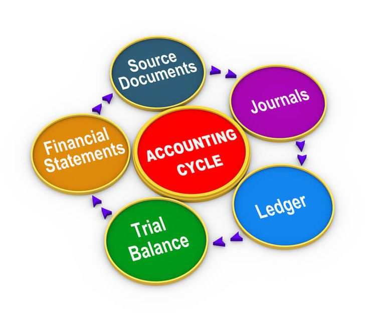 Learn double entry bookkeeping in this 6 step easy guide