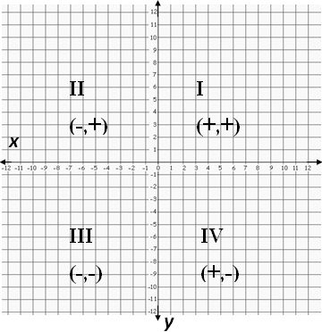 17 best Coordinate Systems images on Pinterest Arithmetic - numbered graph paper template