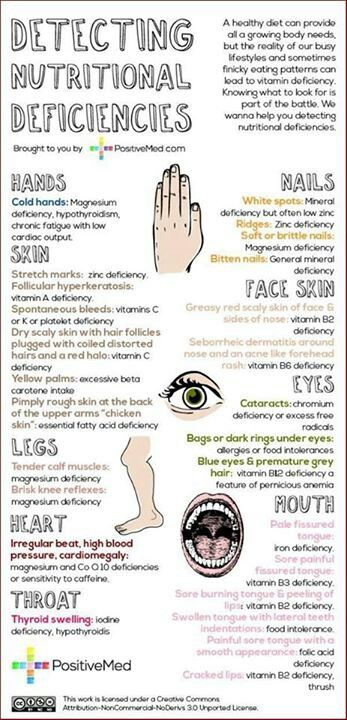 Healthy Living, Healthy Eating, Healthy Drinking - With the help of symptoms know the nutritional deficiencies