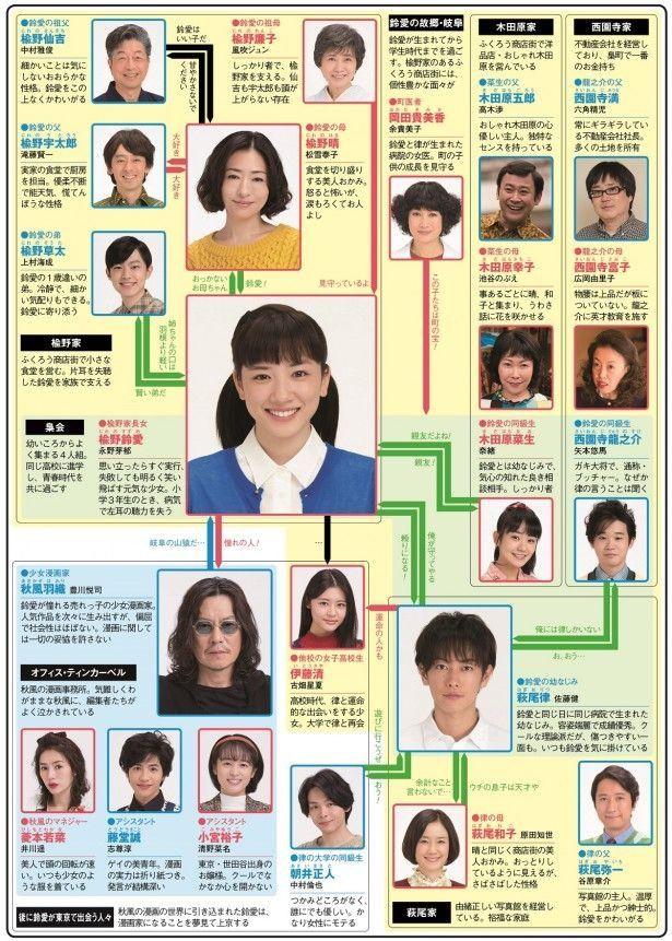 """青い 朝ドラ キャスト 半分 """"佐藤健も凍りついた""""石橋静河「『半分、青い。』のより子さんを悪役とは思えない」"""