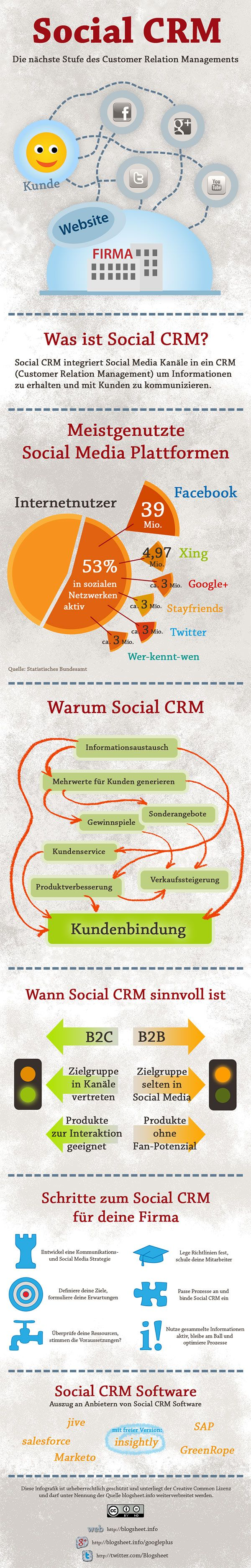 Infografik Social #CRM, die nächste Stufe des Customer Relation Managements! via Blogsheet.info