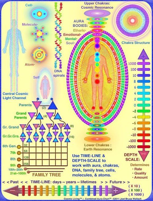 Heres an Aura Chart, explaing the releasing of lower vibrations from the DNA through sucessive generations.