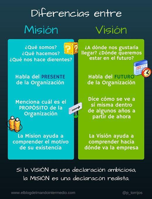 Misión y visión de la empresa